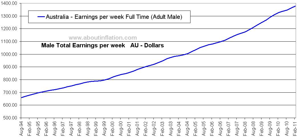 Amzn earnings date in Australia