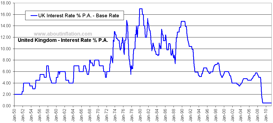 Uk forex historical rates