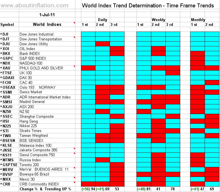 Sitemap Index Trend1: World Indices Trend Determination 14 October 2011 Time
