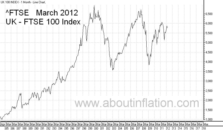 Index/Benchmark Summary