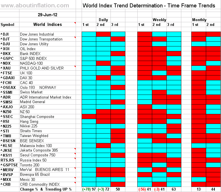 Sitemap Index Trend9: World Indices Trend Determination 29 June 2012 Time Frame