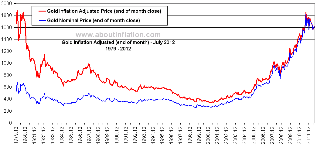 Gold Inflation Adjusted Chart July 2017