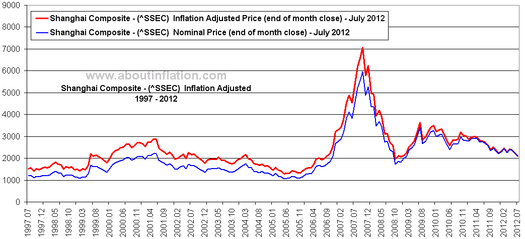 World Indexes Inflation Adjusted Charts - 2012 July ...