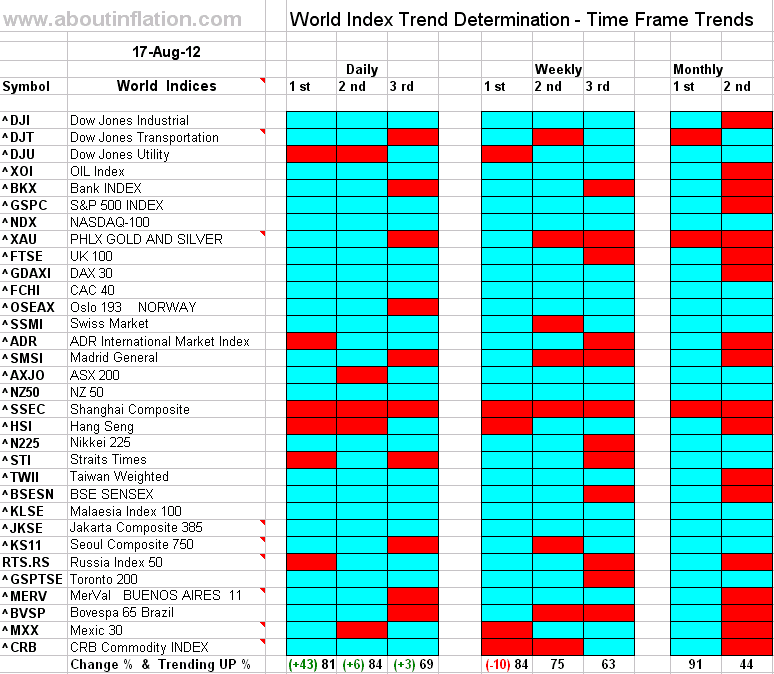 Sitemap Index Trend9: World Indices Trend Determination 17 August 2012 Time