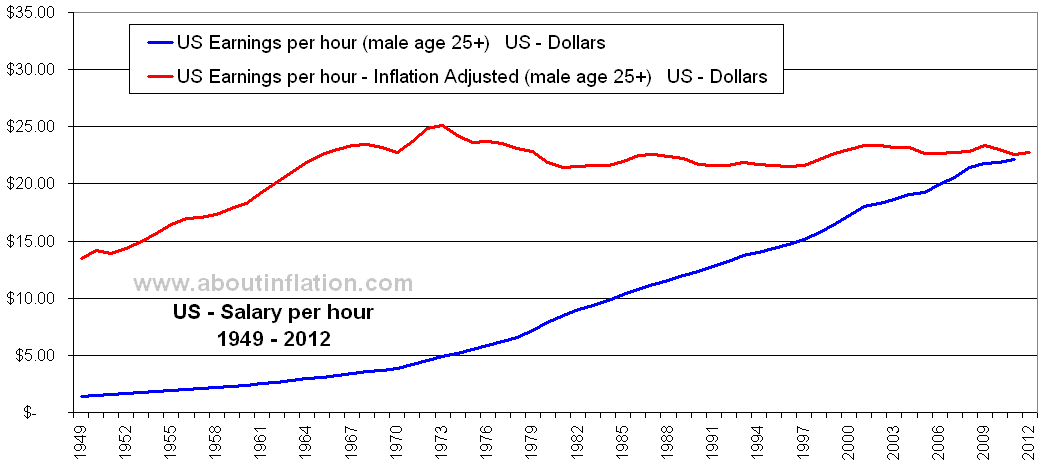 US Earnings Inflation Adjusted (male age 25+) Historical
