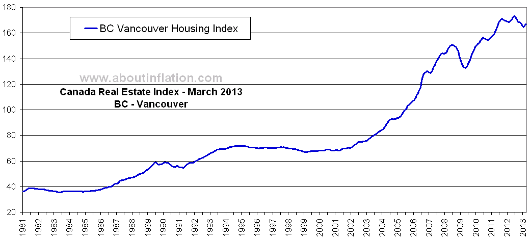 Real_Estate_Index_BC_Vancouver_chart_Mar