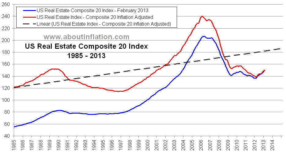 US Real Estate Index Bubble burst long term charts - About Inflation