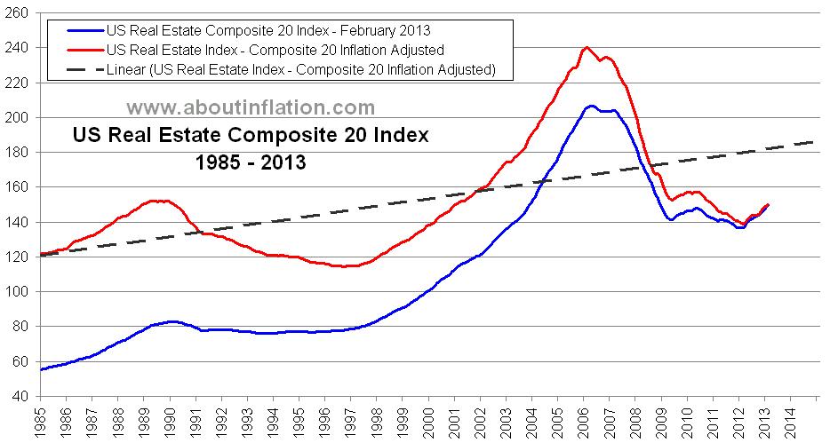 Us Real Estate Index Bubble Burst Long Term Charts About