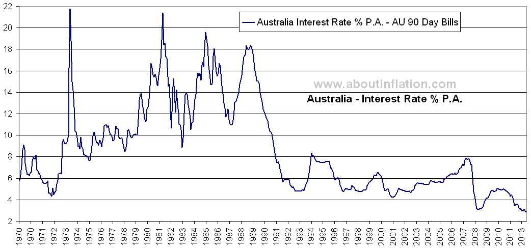 Interest Rate Australia About Inflation