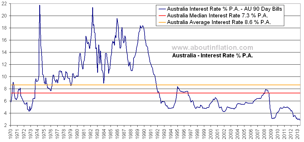 Interest Rate Australia All Time High 21 75 P A Au 40 Years