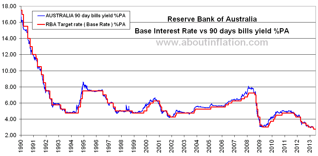Interest Rate Australia