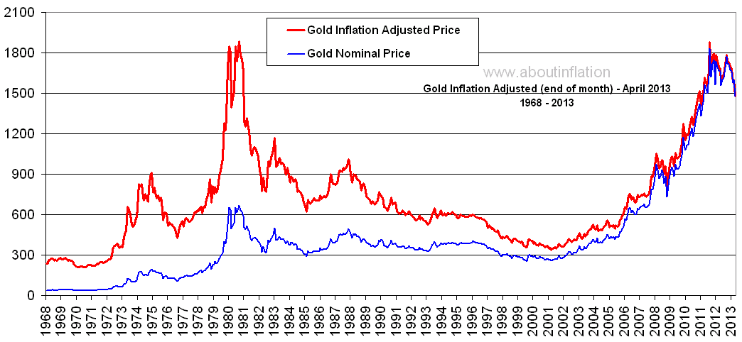 Gold Vs Inflation About Inflation