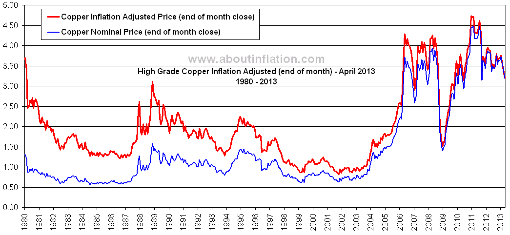 Copper Inflation Adjusted Chart End Of Month April 2017
