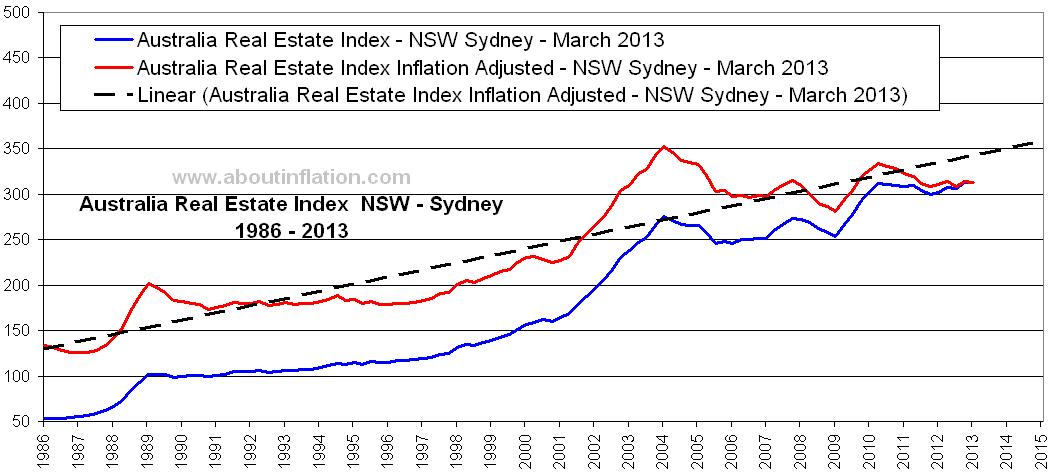Australia Real Estate Index Inflation Adjusted Nsw Sydney