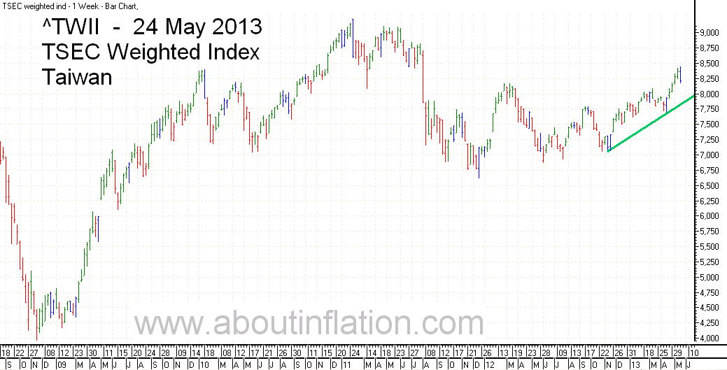 World indices trend line 24 may 2013 about inflation for Twii