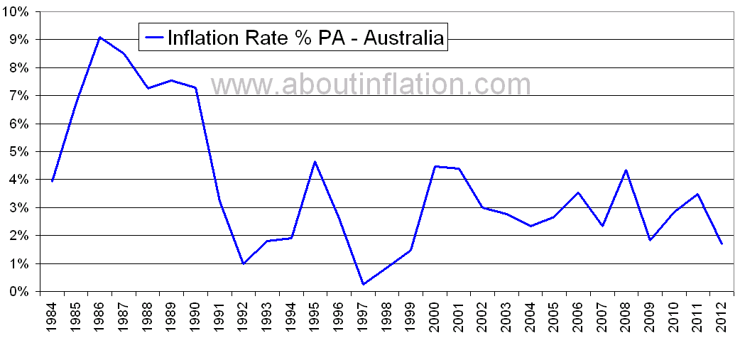 Inflation rate in australia