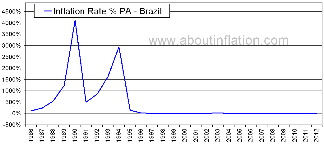 brazil inflation This page is about the ipca, the consumer price inflation measure used by the central bank for guiding monetary policy note this page is only updated every few months.