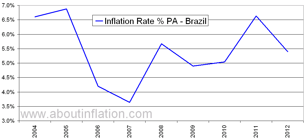 brazil inflation Historic inflation brazil (cpi) - this page features an overview of the historic brazilian inflation: cpi brazil the inflation rate is based upon the consumer price index (cpi.