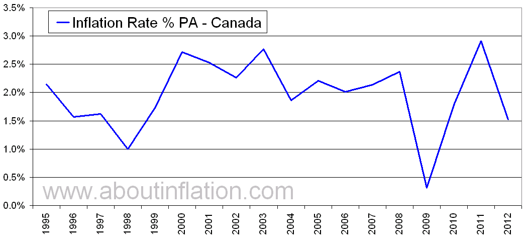 canada inflation rate historical chart