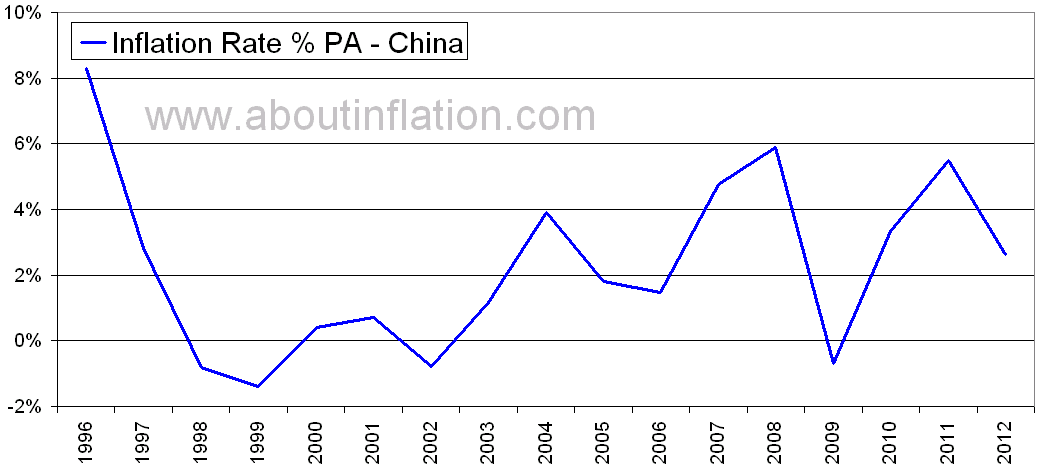 china inflation rate historical chart
