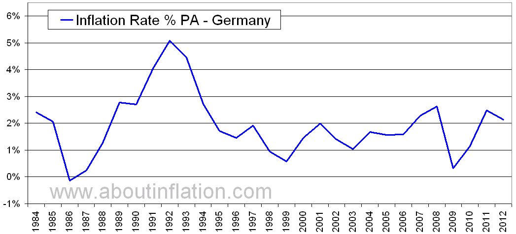 Germany Inflation Rate Historical Chart About Inflation
