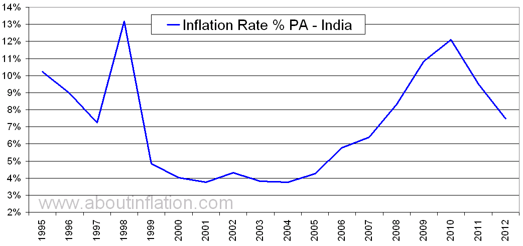 history of inflation in india