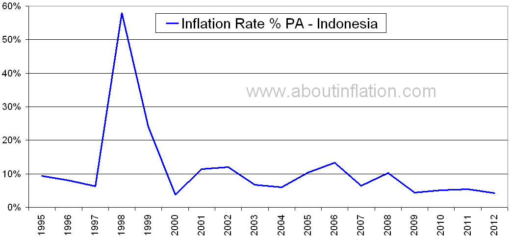 Inflation rate in malaysia from 2000 to 2012