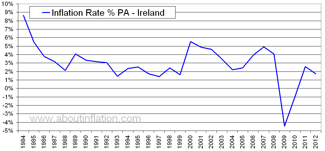 Ireland Inflation Rate Historical Chart About Inflation