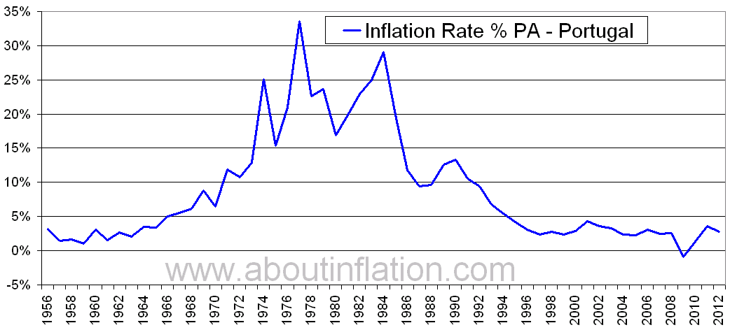 United Kingdom Inflation Rate History - 2008 to 2018