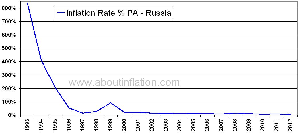 russian inflation Diese werte, historische daten, prognosen, statistiken, diagramme und ökonomische kalender - russland - inflationsrate.