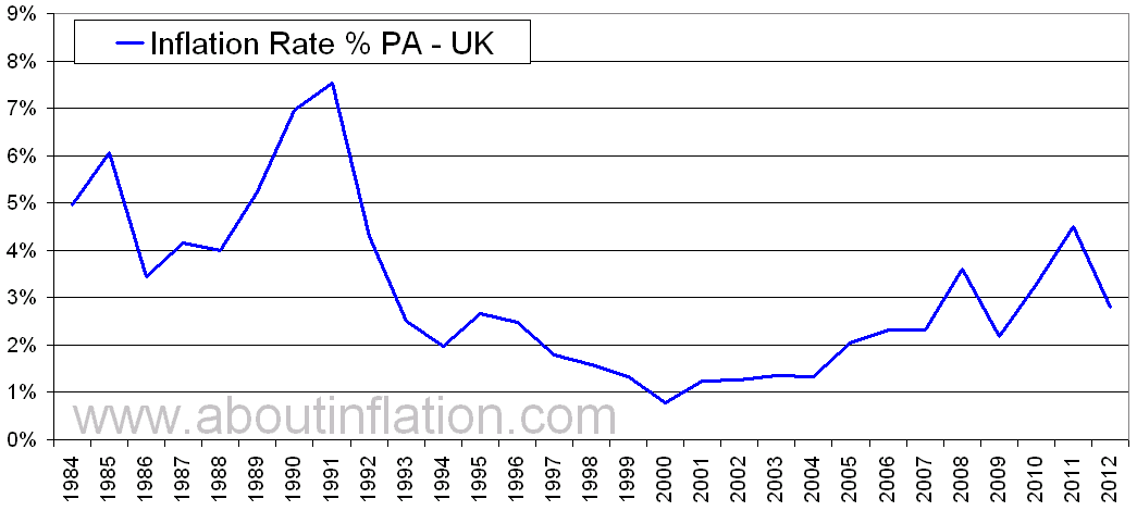 Uk Inflation Rate Historical Chart About Inflation
