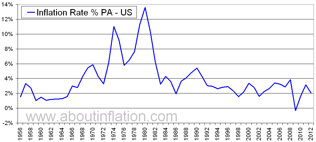 US Inflation Rate Historical Chart   1956 To 2012