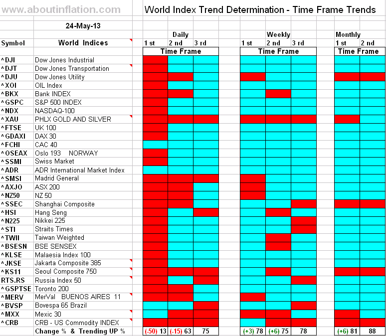 Sitemap Index Trend9: World Indices Trend Determination 24 May 2013 Time Frame
