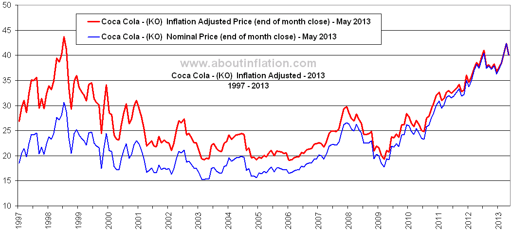Coca Cola Ko Inflation Adjusted Long Term Chart