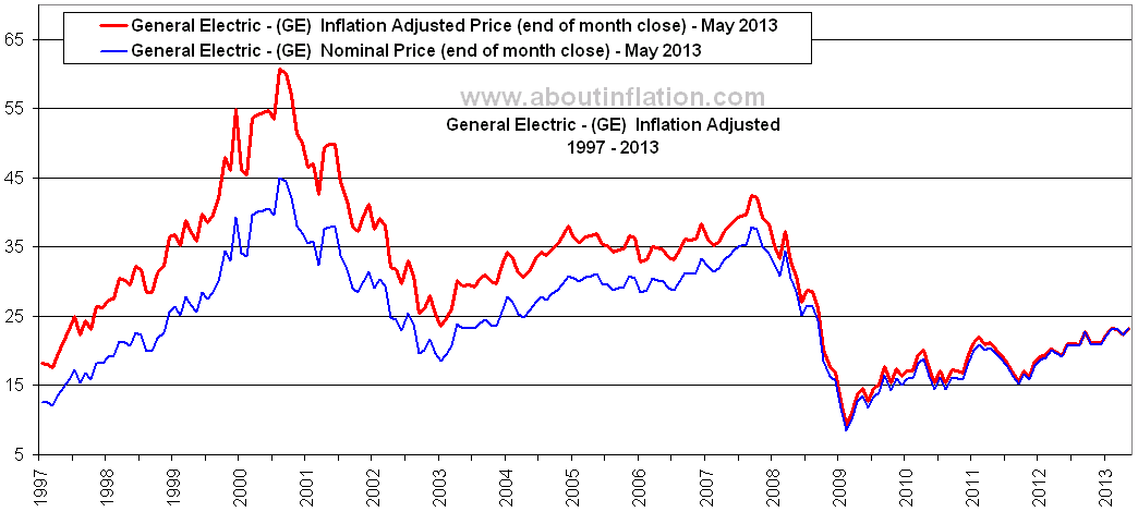 General Electric Inflation Adjusted Chart GE - About Inflation