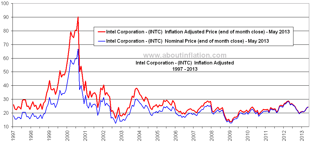 Intel Intc Inflation Adjusted Long Term Chart