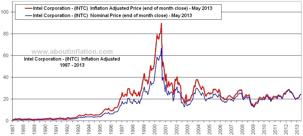 Intel Corporation Inflation Adjusted Chart INTC - About