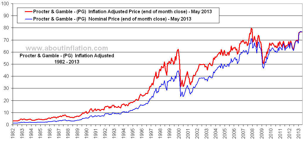 procter gamble inflation adjusted chart pg about inflation