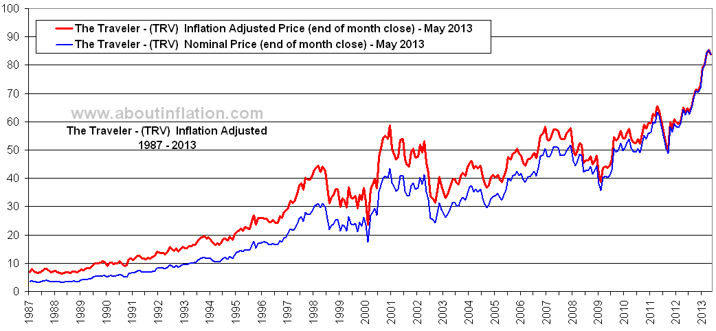 The Travelers Companies Inflation Adjusted Chart TRV - About