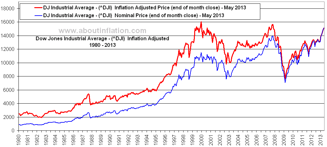 Dow Jones Industrial Average Inflation Adjusted Chart - About Inflation
