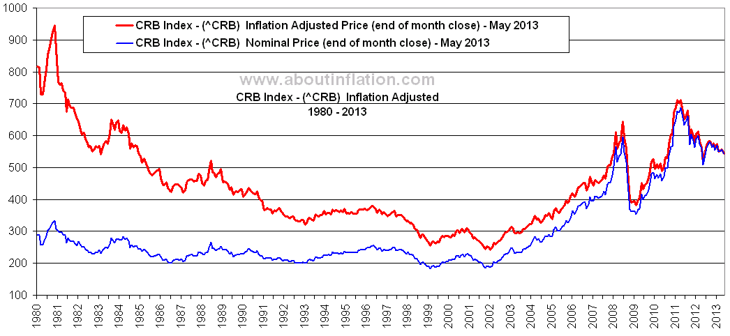 crb index inflation adjusted chart  inflation