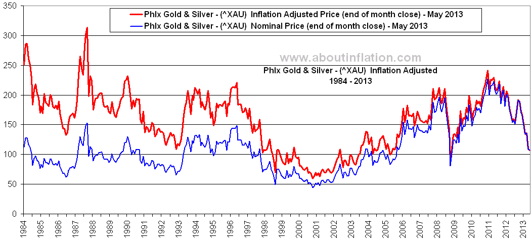 Philadelphia Gold and Silver Index Inflation Adjusted ...