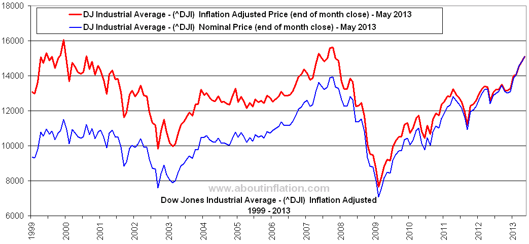 Dow Jones (DJIA) index historical data download ...
