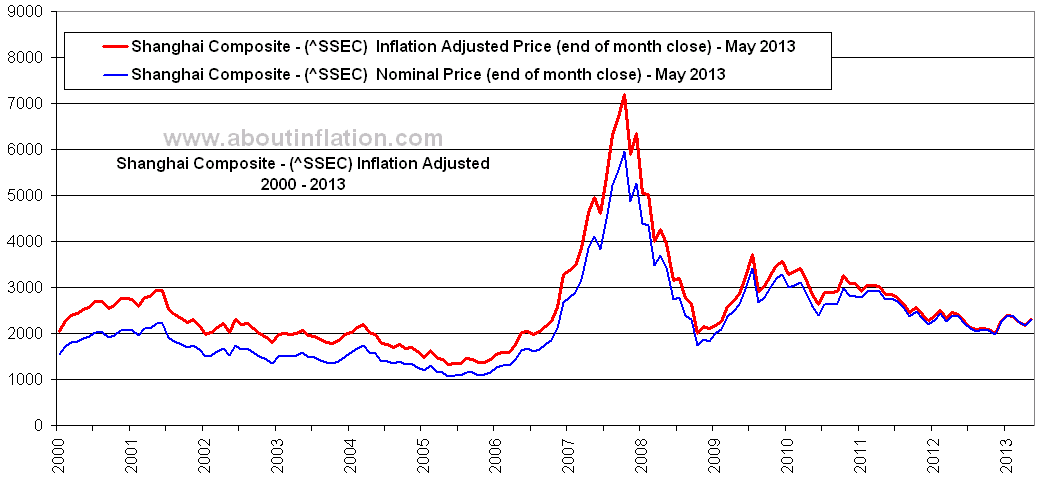 China ssec vs inflation about inflation