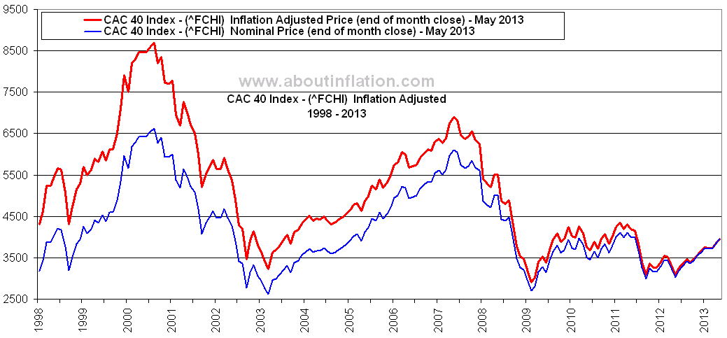 CAC 40 Index FCHI Inflation Adjusted Chart