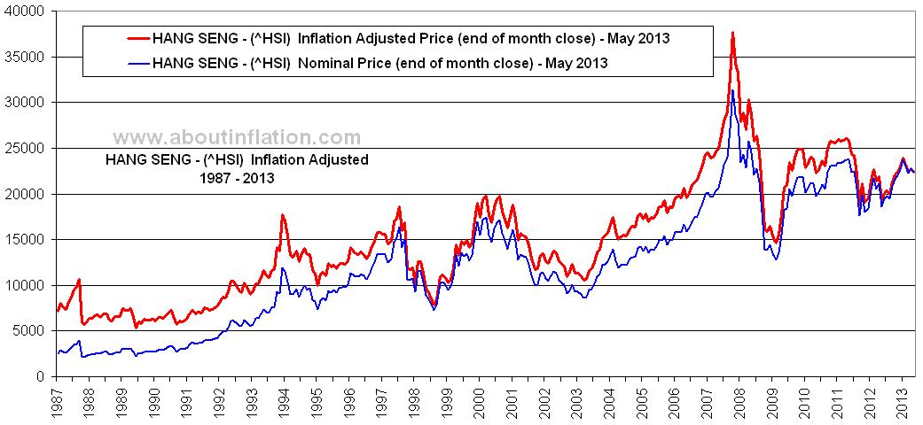 Hang seng gold price chart