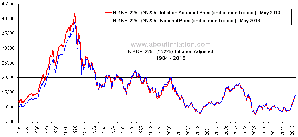 Historically, the Japan NIKKEI 225