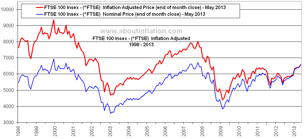 FTSE_100_Index_Inflation_Adjusted_Chart_May_2013.png