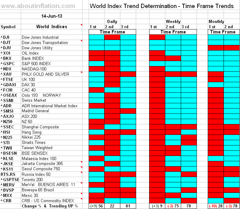 Sitemap Index Trend9: World Indices Trend Detrmination 14 June 2013 Time Frame