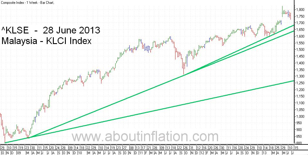KLSE Index Chart